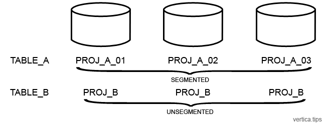 3 node cluster with 1 unsegmented projection