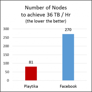 Playtika Ingest Nodes
