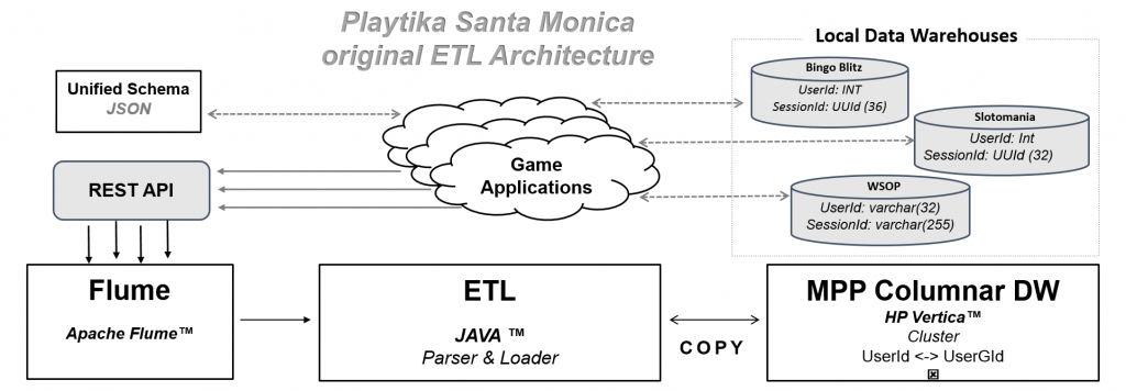 Playtika Original ETL Architecture