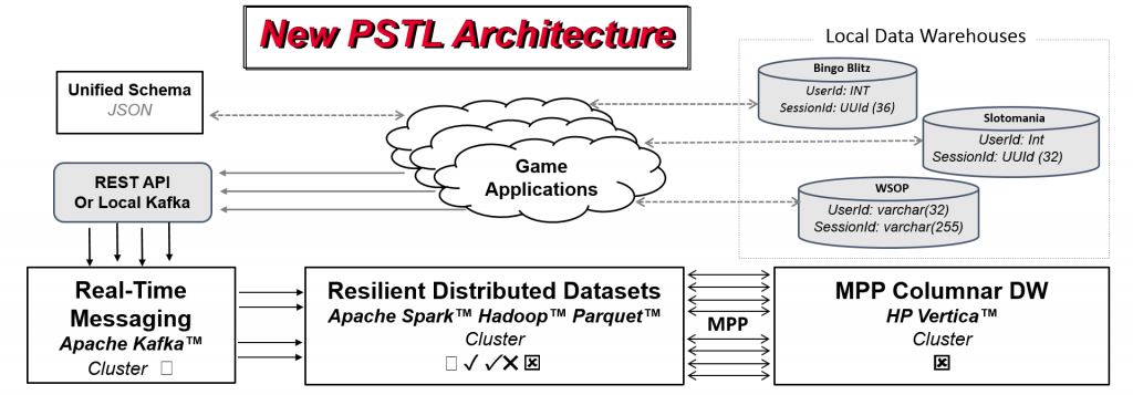 Playtika PSTL Architecture