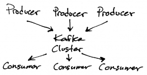 Apache Kafka Producer Consumer