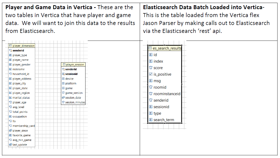 Integrating Elasticsearch with Vertica | Vertica Tips